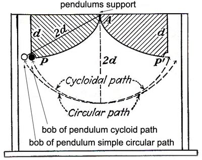 how to make a simple pendulum